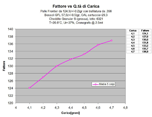Fattore vs Carica