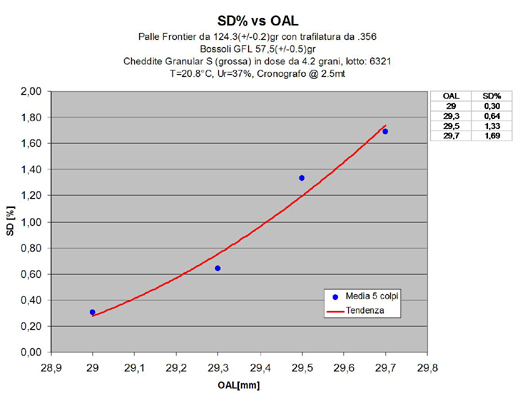 SD% vs OAL