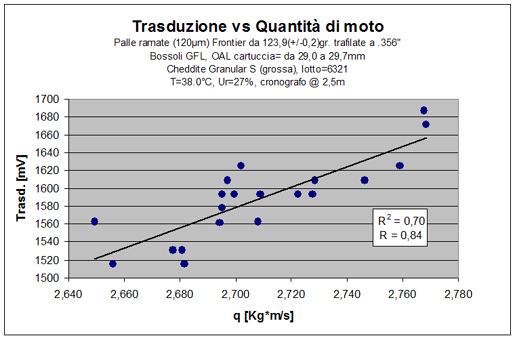grafico di correlazione