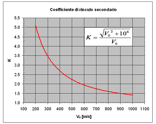 Relazione semi-empirica per K