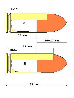 Confronto 9x19 (A) e 9x21 (B)