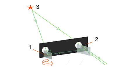 Schema Telemetro prismatico a triangolazione