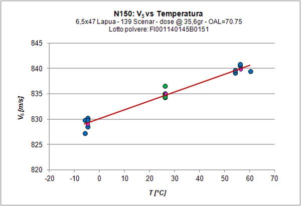 Variazione termica N150