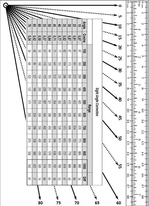 Inclinometro e correzione angolo di sito