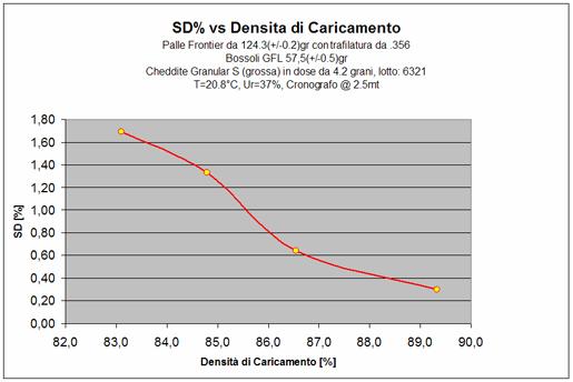 SD% vs Densità caricamento
