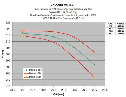 Velocità vs OAL