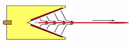 Composizione delle forze in una carica cava