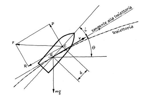 La stabilizzazione del proiettile: aspetti teorico-pratici
