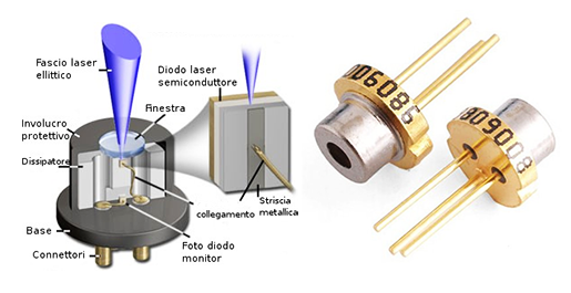 Struttura diodo laser